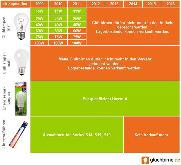 Verbot Gluehbirne Gluehbirnen matt und klar